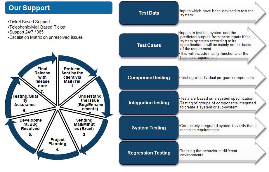 Innovative Solutions - Software Development Process |Process